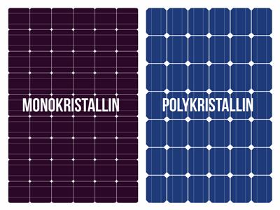 Monokristallin und Polykristallin Solarpanel im Vergleich