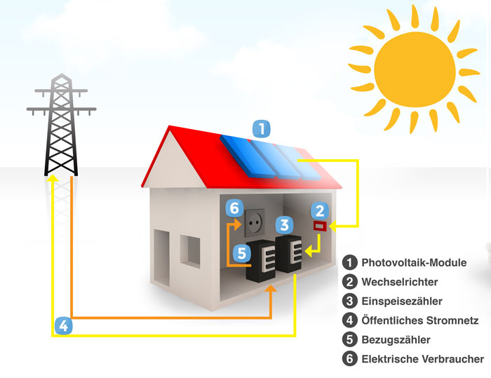 Photovoltaik Schema