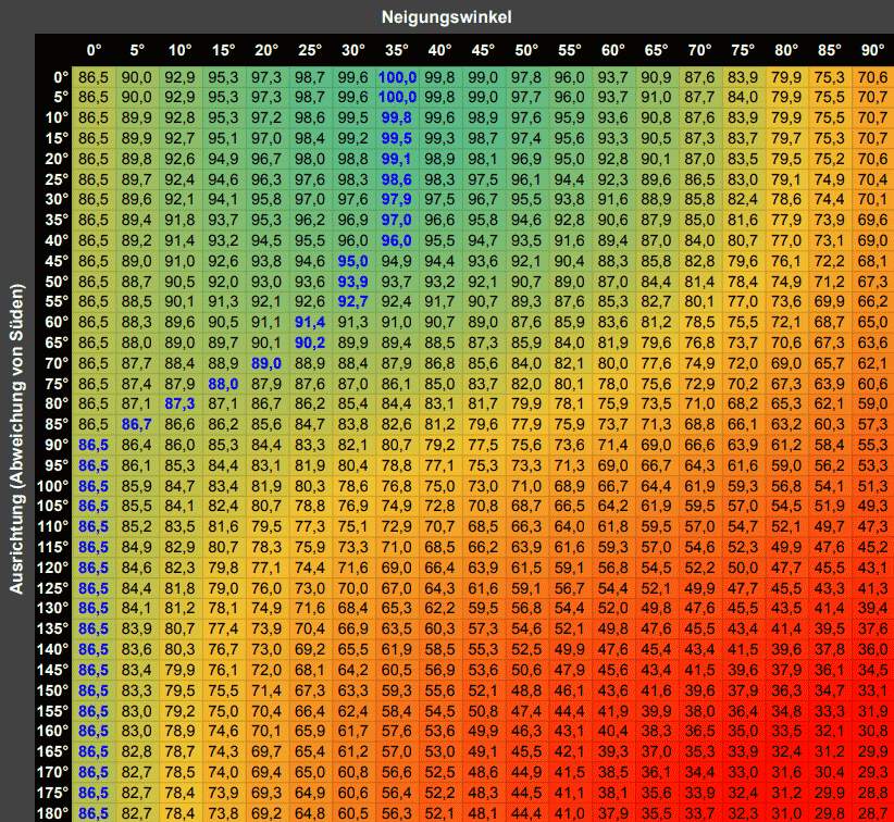 Photovoltaik Neigungswinkel Tabelle