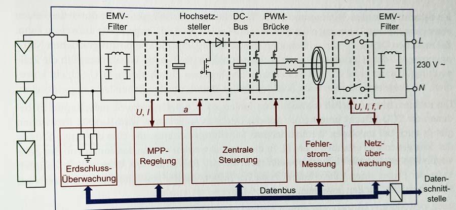 Wechselrichter Schaltplan