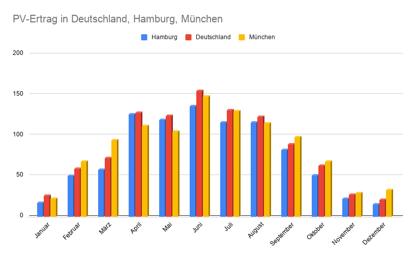 PV-Ertrag in Deutschland