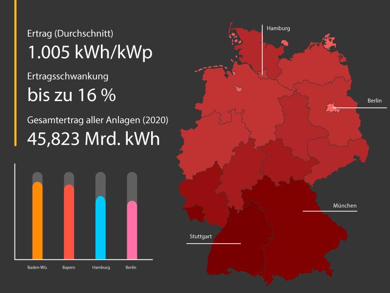Photovoltaik Ertrag Schaubild
