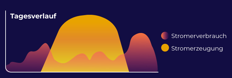 Tagesverlauf Photovoltaik