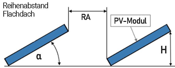 Reihenabstand Photovoltaik-Flachdach