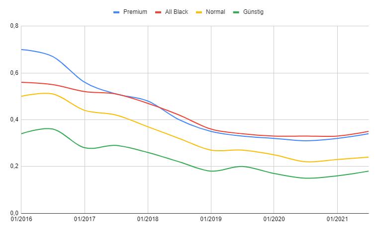 Solarmodule Preisentwicklung