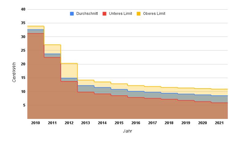 Stromgestehungskosten von Photovoltaikanlagen